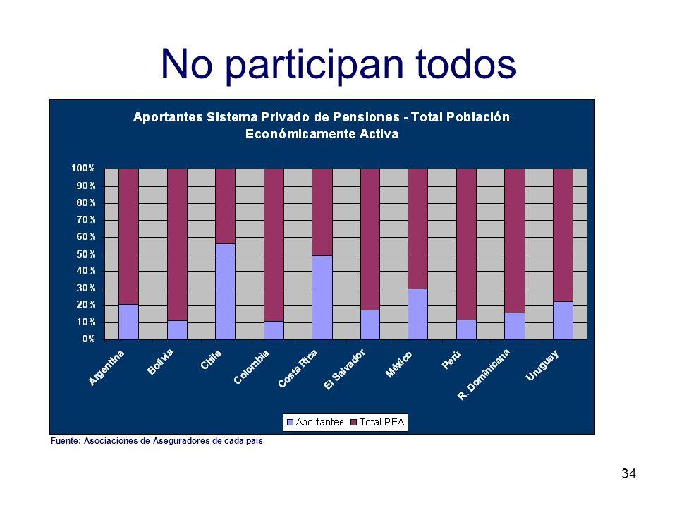 34 No participan todos Fuente: Asociaciones de Aseguradores de cada país