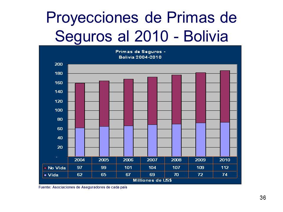 36 Proyecciones de Primas de Seguros al 2010 - Bolivia Fuente: Asociaciones de Aseguradores de cada país