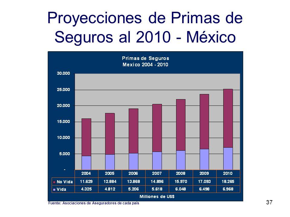 37 Proyecciones de Primas de Seguros al 2010 - México Fuente: Asociaciones de Aseguradores de cada país