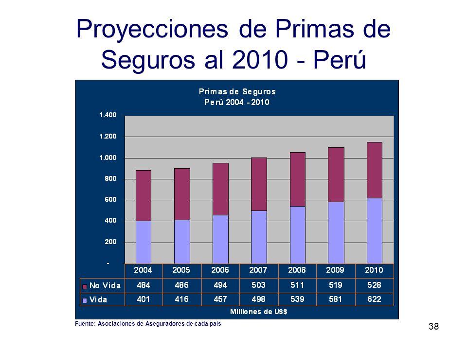 38 Proyecciones de Primas de Seguros al 2010 - Perú Fuente: Asociaciones de Aseguradores de cada país