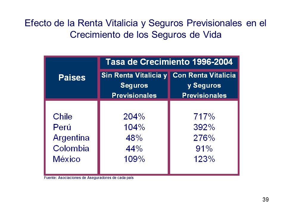 39 Efecto de la Renta Vitalicia y Seguros Previsionales en el Crecimiento de los Seguros de Vida Fuente: Asociaciones de Aseguradores de cada país
