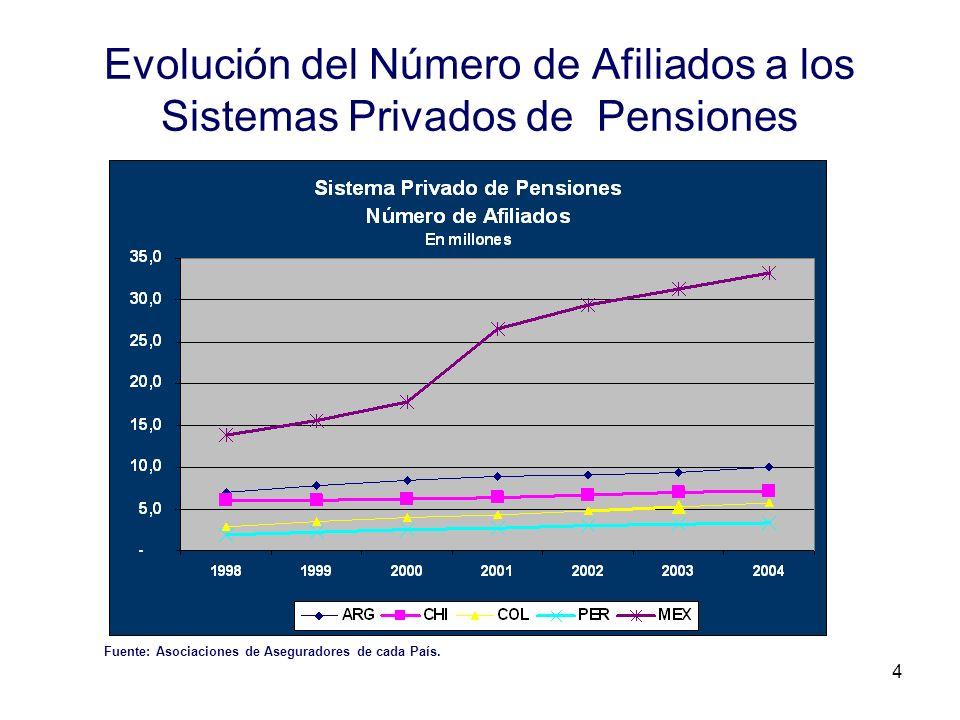 4 Evolución del Número de Afiliados a los Sistemas Privados de Pensiones Fuente: Asociaciones de Aseguradores de cada País.