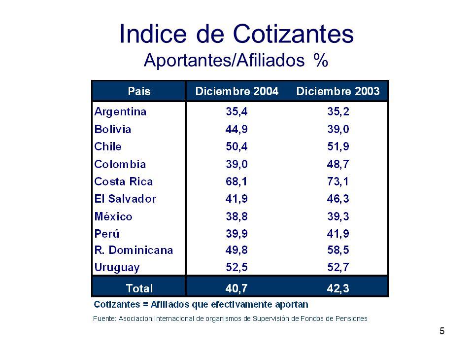 5 Indice de Cotizantes Aportantes/Afiliados %