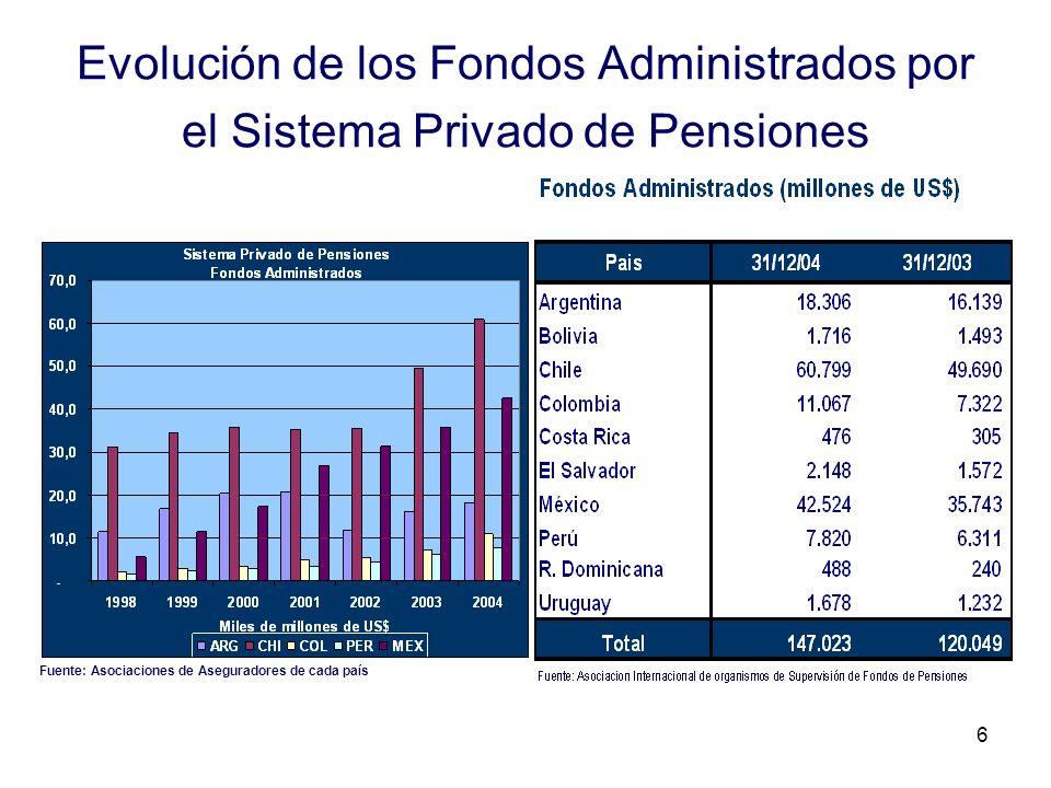 6 Evolución de los Fondos Administrados por el Sistema Privado de Pensiones Fuente: Asociaciones de Aseguradores de cada país