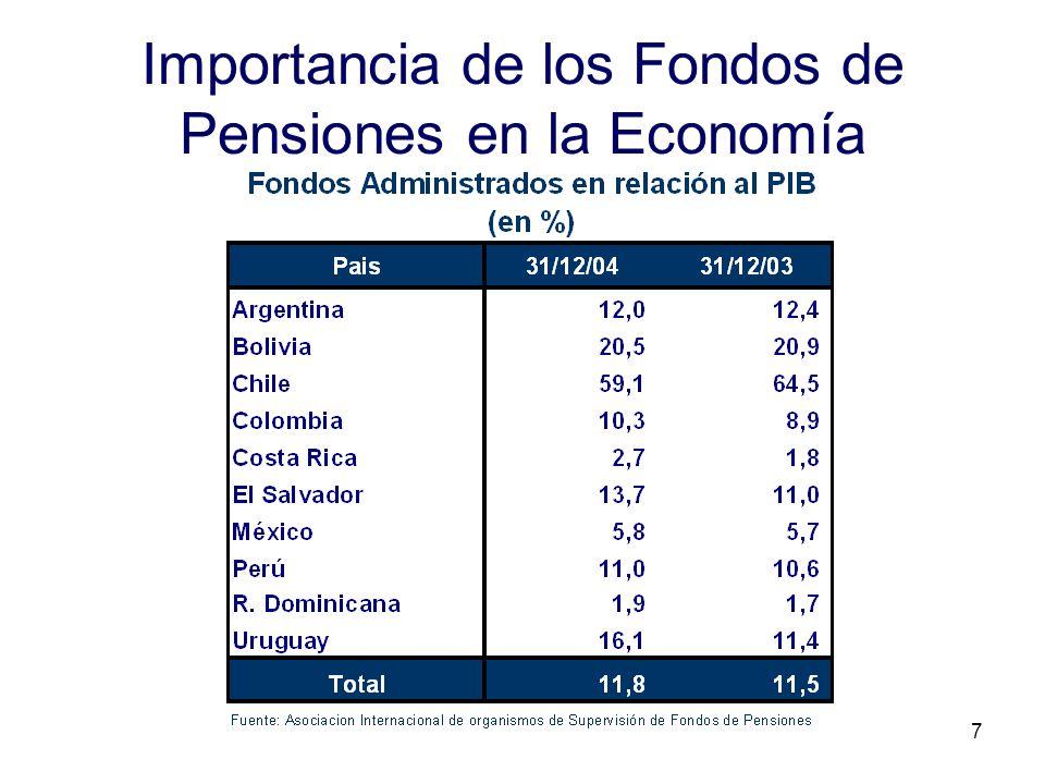 7 Importancia de los Fondos de Pensiones en la Economía