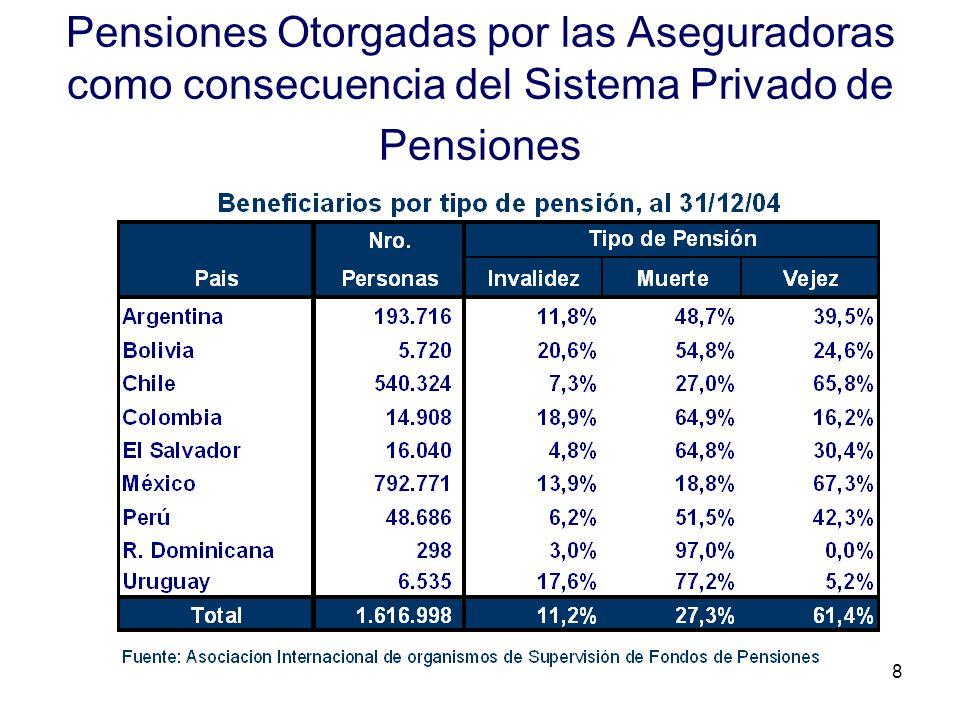 8 Pensiones Otorgadas por las Aseguradoras como consecuencia del Sistema Privado de Pensiones