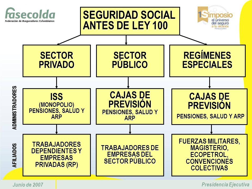 Junio de 2007 Presidencia Ejecutiva SEGURIDAD SOCIAL ANTES DE LEY 100 SECTOR PÚBLICO SECTOR PRIVADO REGÍMENES ESPECIALES CAJAS DE PREVISIÓN PENSIONES,
