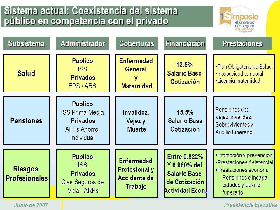 Junio de 2007 Presidencia Ejecutiva Sistema actual: Coexistencia del sistema público en competencia con el privado SubsistemaAdministradorCoberturasSa