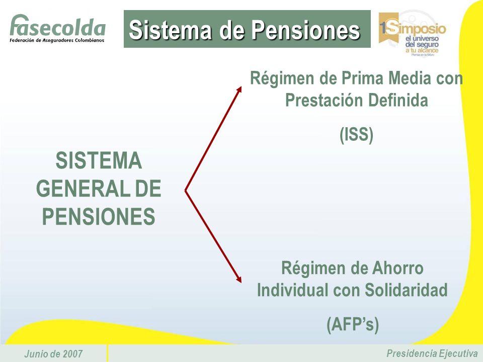 Junio de 2007 Presidencia Ejecutiva SISTEMA GENERAL DE PENSIONES Régimen de Ahorro Individual con Solidaridad (AFPs) Régimen de Prima Media con Presta