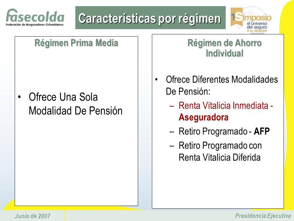 Junio de 2007 Presidencia Ejecutiva Ofrece Una Sola Modalidad De Pensión R é gimen Ahorro Individual Ofrece Diferentes Modalidades De Pensión: –Renta