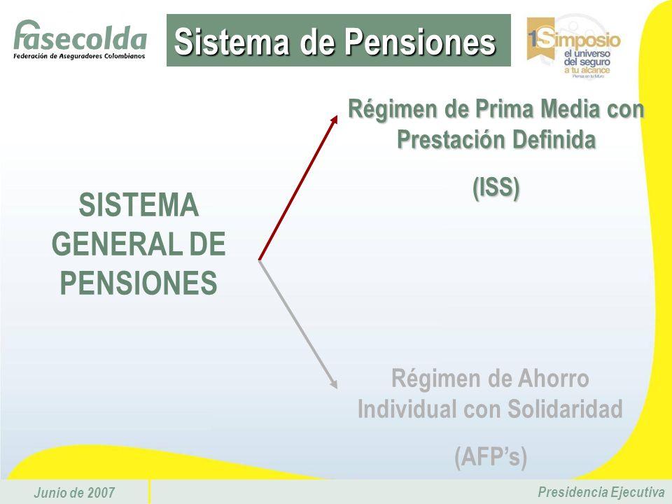 Junio de 2007 Presidencia Ejecutiva Ley 100 /93 Tasa de cotización 15.5% Edad de jubilación 55 M / 60 H - 2014 57 M 62 H Tasa de reemplazo (min./máx.) 65% - 85% Número de semanas (min./máx.) 1000 - 1400 Comisiones 3.0% Base de cotización (min./máx.) 1 SLM - 20 SLM Período de traslado Cada 3 años Base de liquidación 10 años Resumen de las variables del Sistema de Prima Media (ISS)