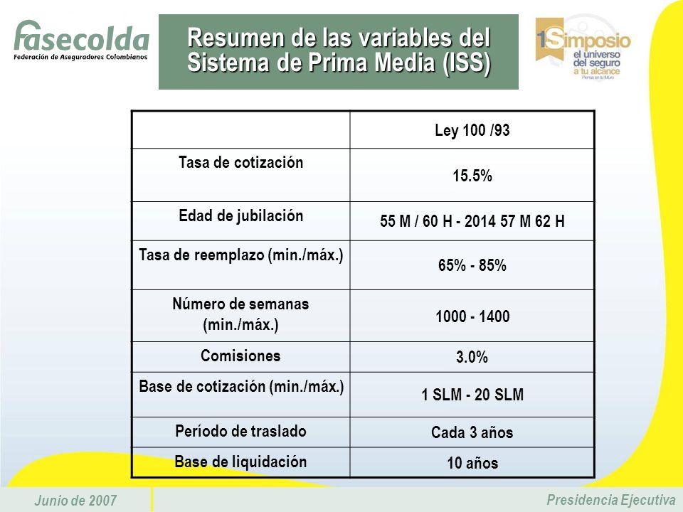 Junio de 2007 Presidencia Ejecutiva Ley 100 /93 Tasa de cotización 15.5% Edad de jubilación 55 M / 60 H - 2014 57 M 62 H Tasa de reemplazo (min./máx.)