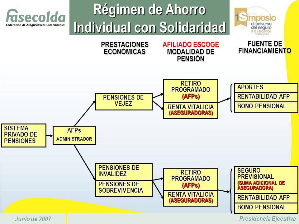 Junio de 2007 Presidencia Ejecutiva Régimen de Ahorro Individual con Solidaridad SISTEMA PRIVADO DE PENSIONES AFPsADMINISTRADOR PENSIONES DE VEJEZ PEN