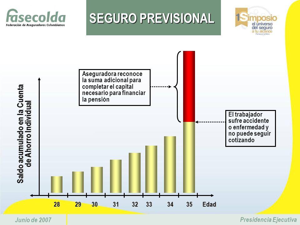 Junio de 2007 Presidencia Ejecutiva15,5% US$ 28 11,0% US$ 20 1,5% US$ 3 3,0% US$ 5 Cuenta Ahorro Individual Fondo de Garantía de Pensión M.