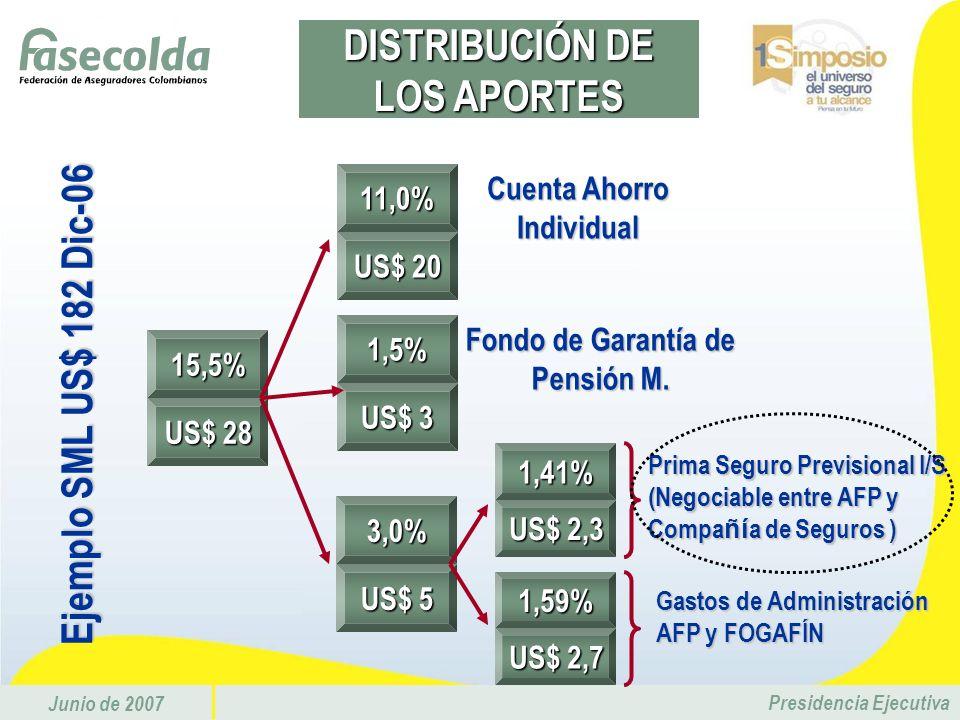 Junio de 2007 Presidencia Ejecutiva15,5% US$ 28 11,0% US$ 20 1,5% US$ 3 3,0% US$ 5 Cuenta Ahorro Individual Fondo de Garantía de Pensión M. 1,41% US$
