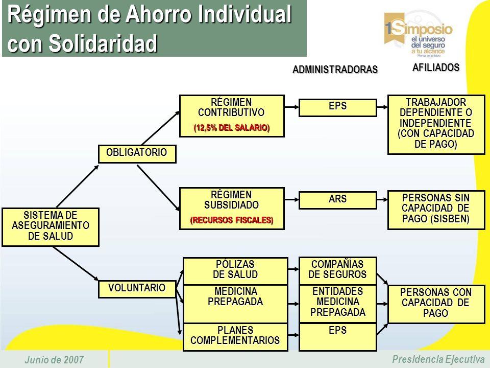 Junio de 2007 Presidencia Ejecutiva Régimen de Ahorro Individual con Solidaridad SISTEMA DE ASEGURAMIENTO DE SALUD RÉGIMEN CONTRIBUTIVO (12,5% DEL SAL