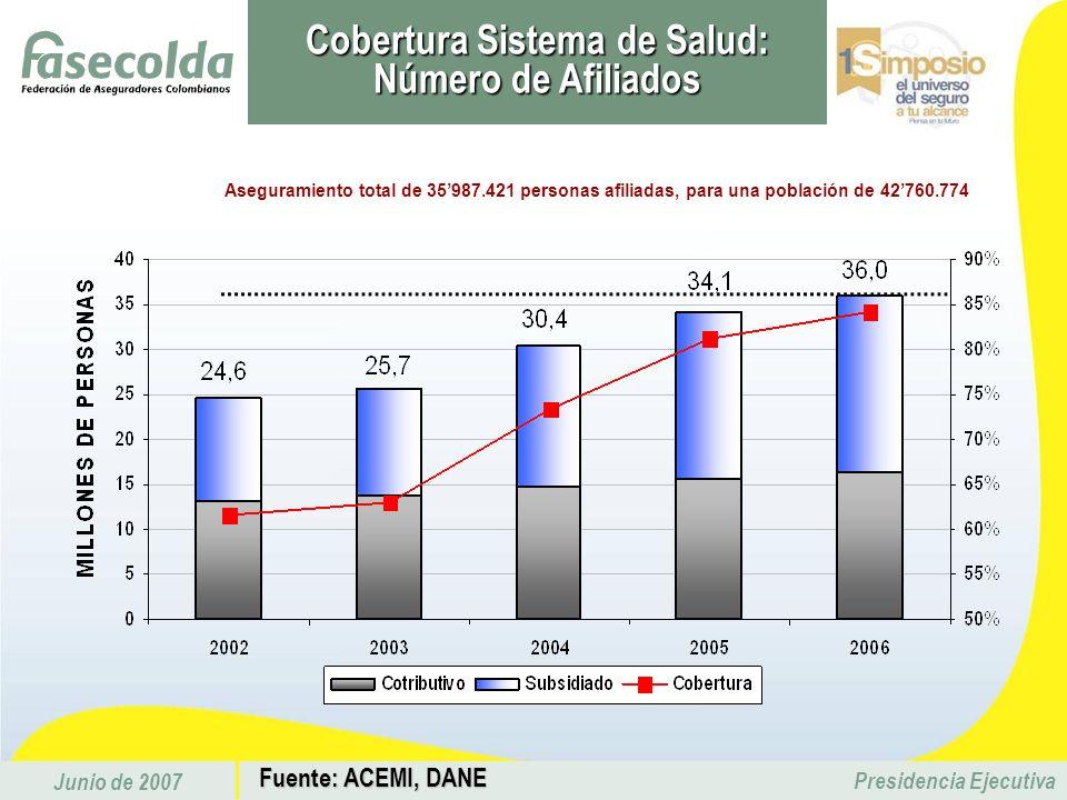 Junio de 2007 Presidencia Ejecutiva Cobertura Sistema de Salud: Número de Afiliados Aseguramiento total de 35987.421 personas afiliadas, para una pobl