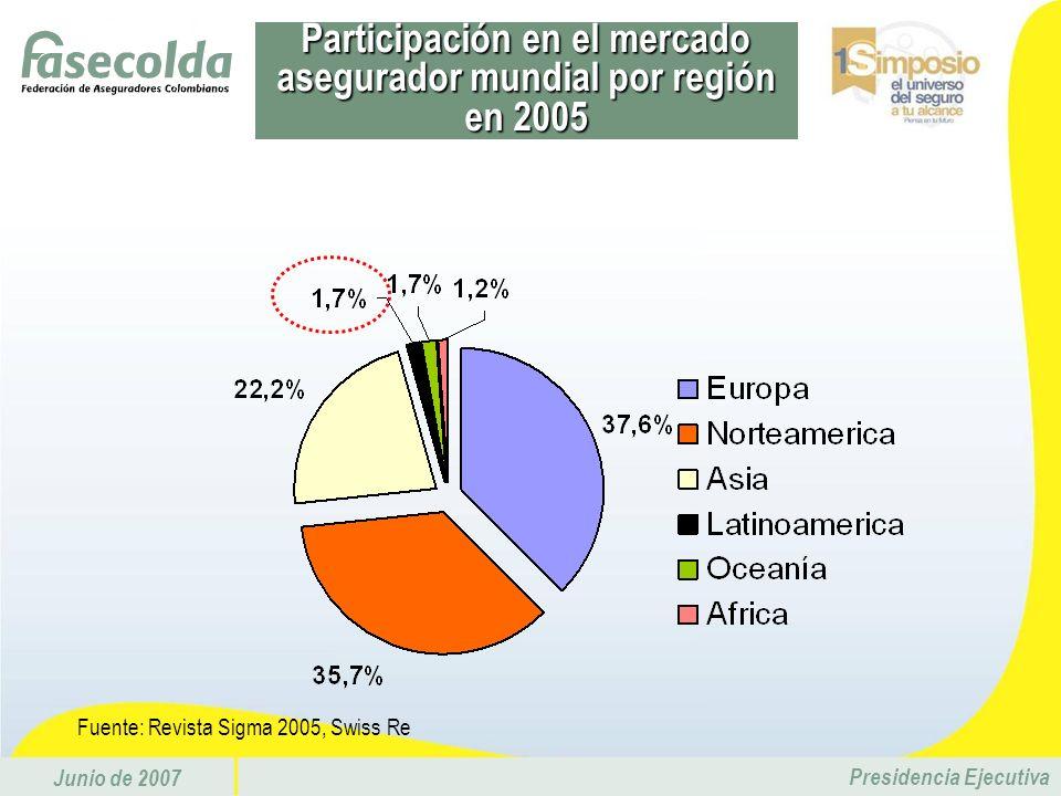 Junio de 2007 Presidencia Ejecutiva Fuente: Revista Sigma 2005, Swiss Re Participación en el mercado asegurador mundial por región en 2005