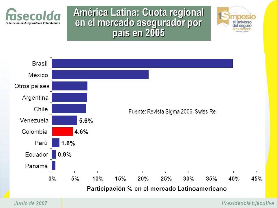 Junio de 2007 Presidencia Ejecutiva 0.9% 1.6% 4.6% 5.6% 0%5%10%15%20%25%30%35%40%45% Panamá Ecuador Perú Colombia Venezuela Chile Argentina Otros país