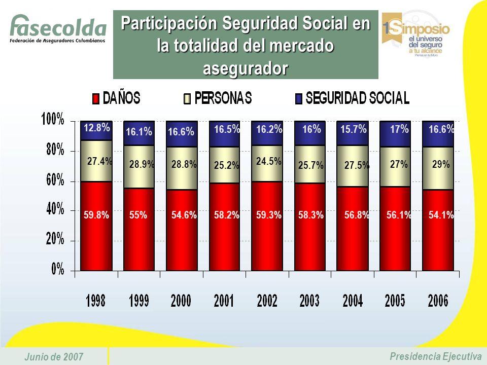 Junio de 2007 Presidencia Ejecutiva 14.7 % 21.9 % 13.8 % 14.9 % 21.2 % 16.6 % 18.8 % 16.6 % 14.1 % 48 % 42.3 % 43.6 % 42.1 % 49.9 % 50.2 % 43.6 % 42.9 % 48.3 % 37.3 % 35.8 % 37.6 % 41.5 % 41.3 % 35.1 % 35.8 % 35.9 % 36.1 % Seguridad Social: Participación por ramos Primas 2006 Primas 2006 RP US$ 282 SP US$ 203 RV US$ 77