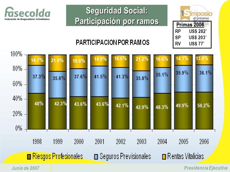 Junio de 2007 Presidencia Ejecutiva 14.7 % 21.9 % 13.8 % 14.9 % 21.2 % 16.6 % 18.8 % 16.6 % 14.1 % 48 % 42.3 % 43.6 % 42.1 % 49.9 % 50.2 % 43.6 % 42.9