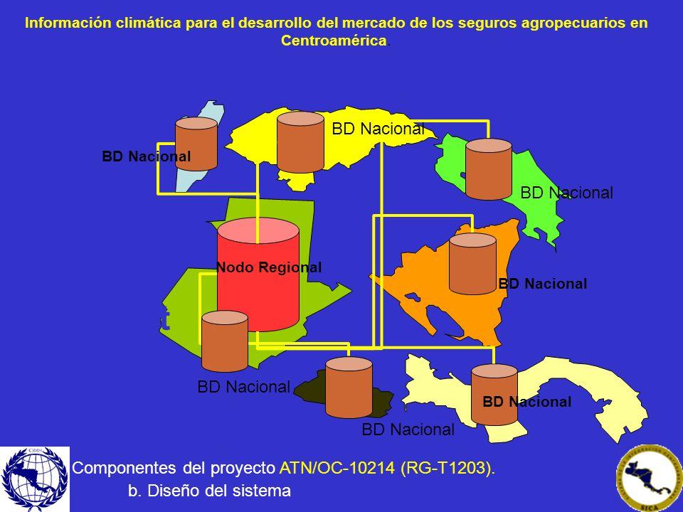 Nodo Regional BD Nacional Internet BD Nacional Información climática para el desarrollo del mercado de los seguros agropecuarios en Centroamérica. Com