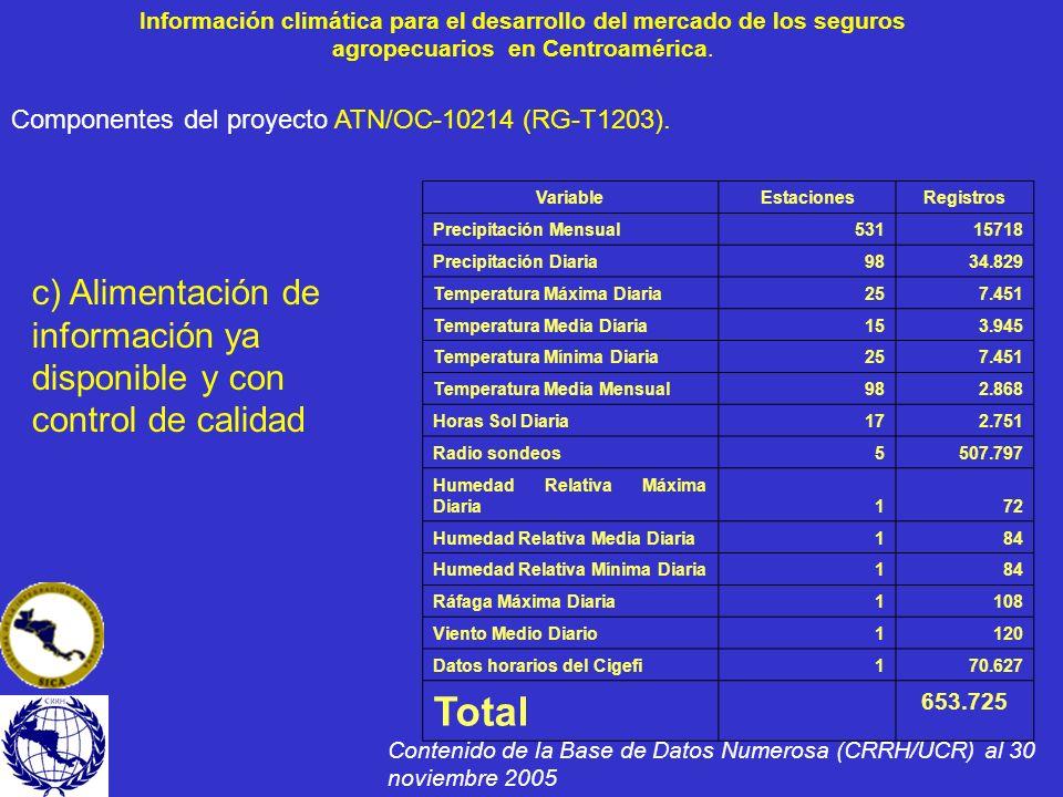 Información climática para el desarrollo del mercado de los seguros agropecuarios en Centroamérica. VariableEstacionesRegistros Precipitación Mensual5