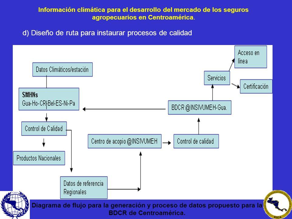 Información climática para el desarrollo del mercado de los seguros agropecuarios en Centroamérica. Diagrama de flujo para la generación y proceso de
