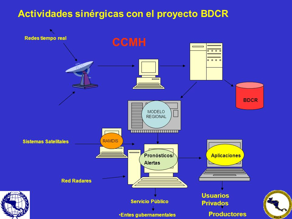 BDCR MODELO REGIONAL Redes tiempo real Pronósticos/ Alertas Servicio Público RAMDIS Red Radares Aplicaciones Usuarios Privados Productores Entes guber
