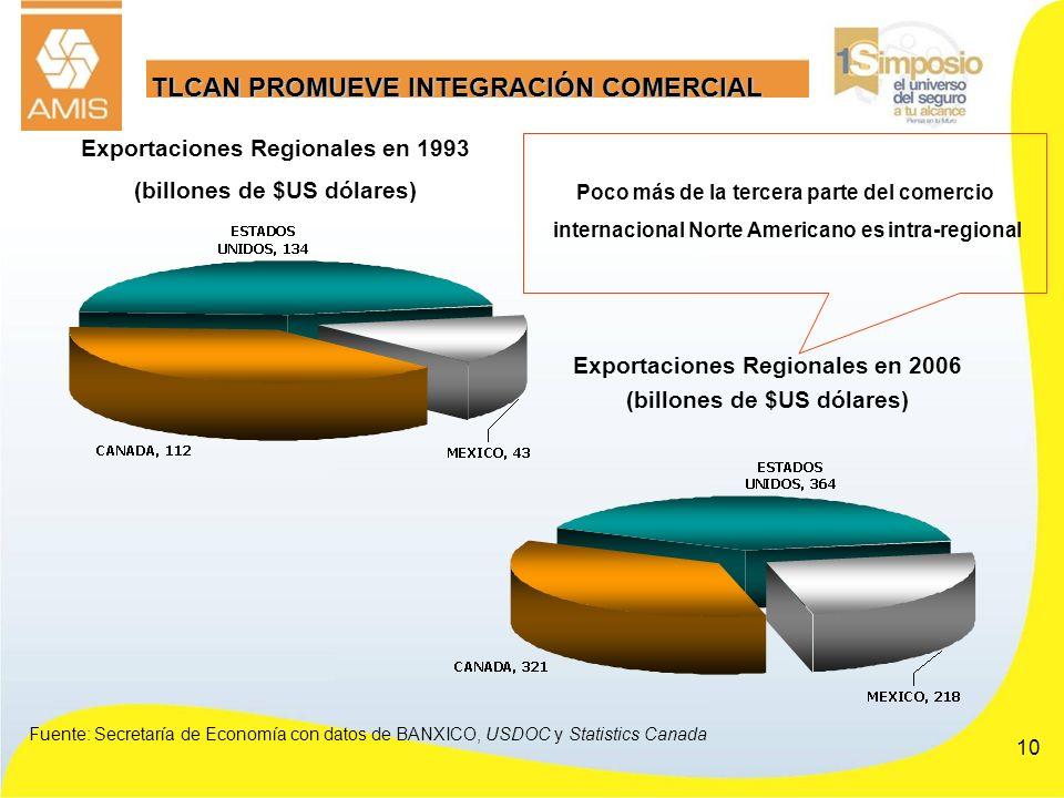 10 TLCAN PROMUEVE INTEGRACIÓN COMERCIAL Poco más de la tercera parte del comercio internacional Norte Americano es intra-regional Fuente: Secretaría d