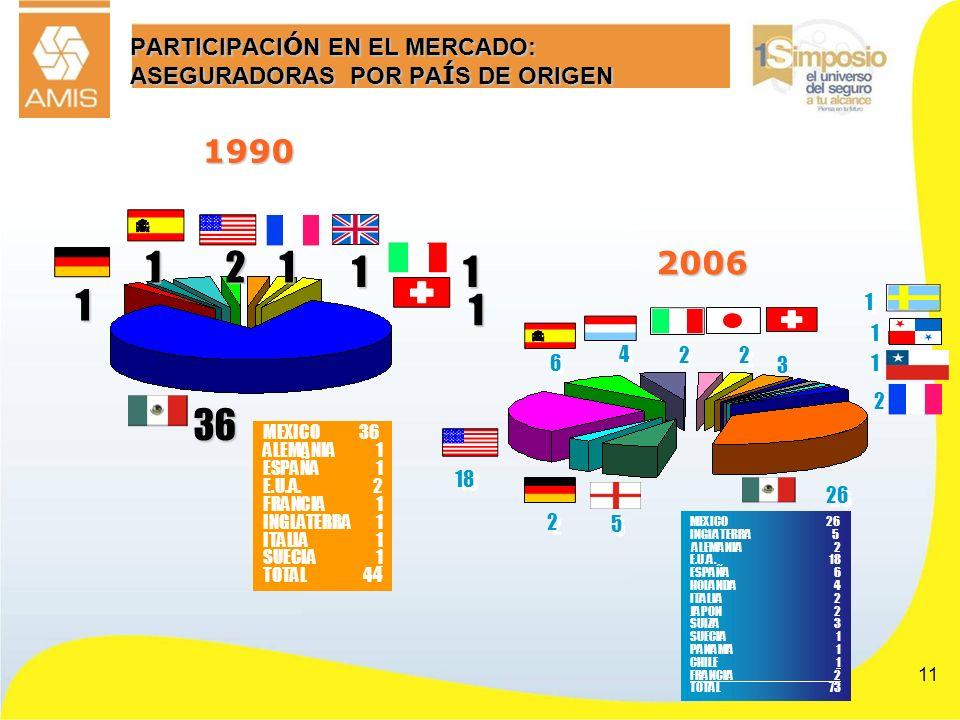 11 PARTICIPACI Ó N EN EL MERCADO: ASEGURADORAS POR PA Í S DE ORIGEN 2 2 6 6 4 4 2 2 2 2 3 1 1 1 1 26 1 1 5 5 MEXICO 26 INGLATERRA 5 ALEMANIA2 E.U.A.18