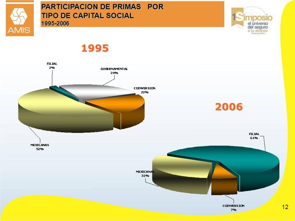 12 PARTICIPACION DE PRIMAS POR TIPO DE CAPITAL SOCIAL 1995-2006 1995 2006