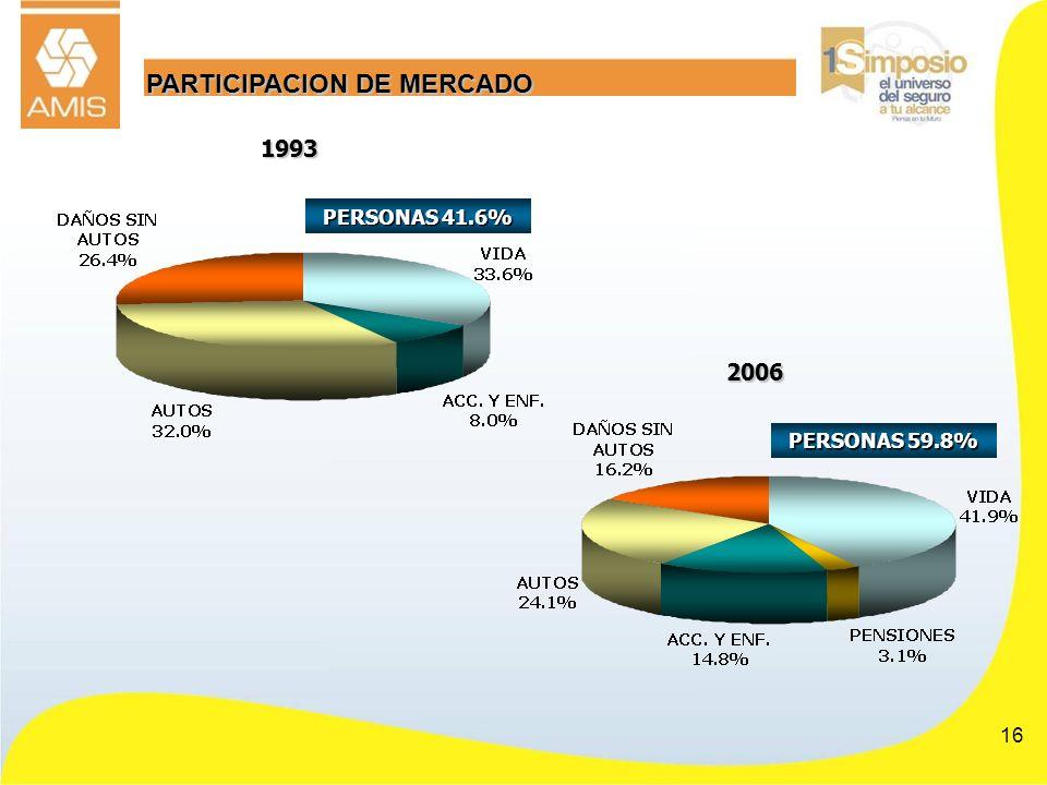 16 PARTICIPACION DE MERCADO 2006 PERSONAS 59.8% 1993 PERSONAS 41.6%