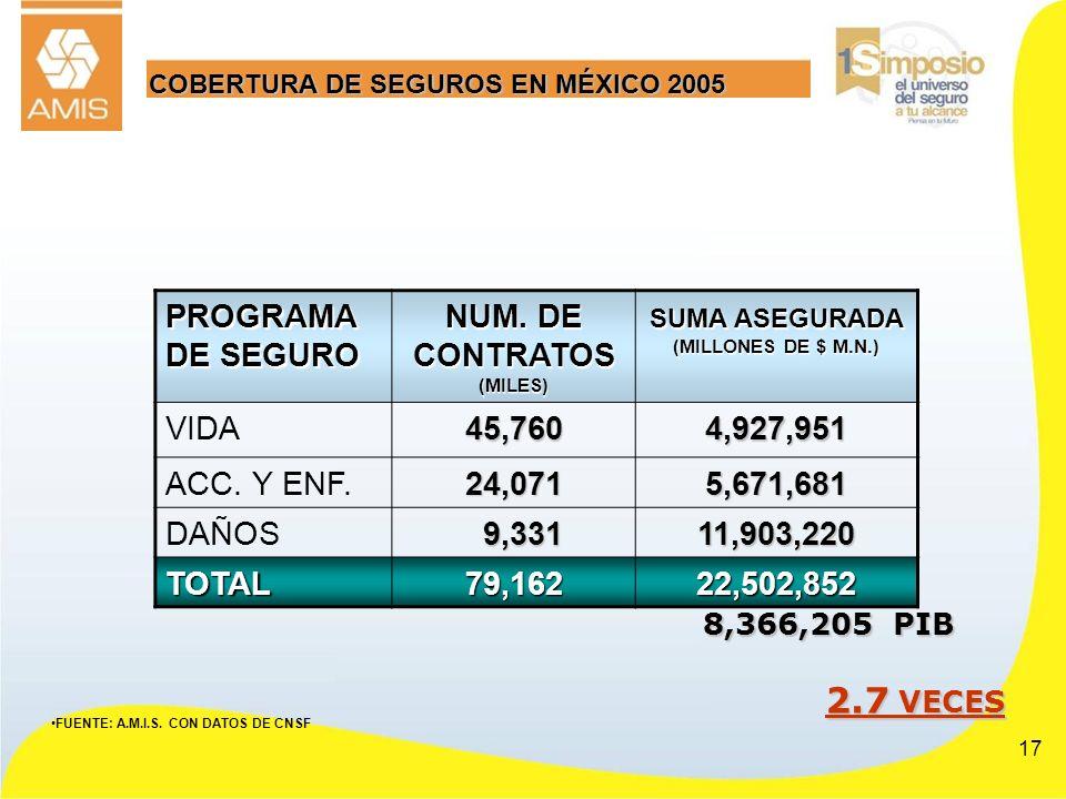 17 COBERTURA DE SEGUROS EN MÉXICO 2005 FUENTE: A.M.I.S. CON DATOS DE CNSF PROGRAMA DE SEGURO NUM. DE CONTRATOS (MILES) SUMA ASEGURADA (MILLONES DE $ M