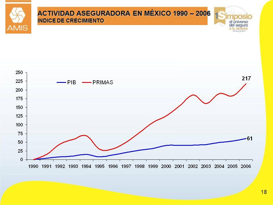 18 ACTIVIDAD ASEGURADORA EN MÉXICO 1990 – 2006 INDICE DE CRECIMIENTO