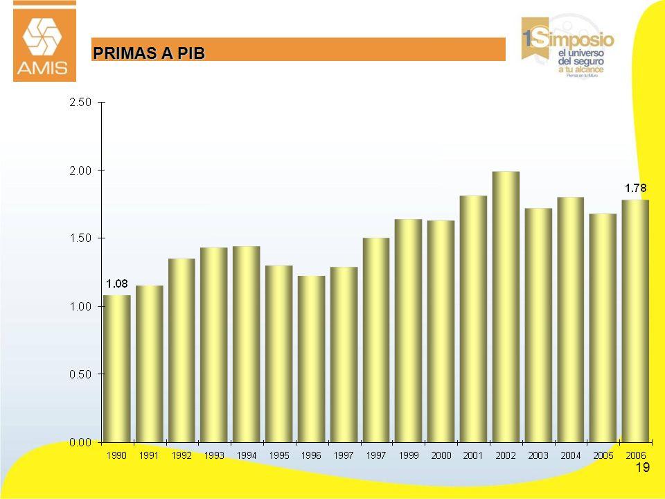 19 PRIMAS A PIB