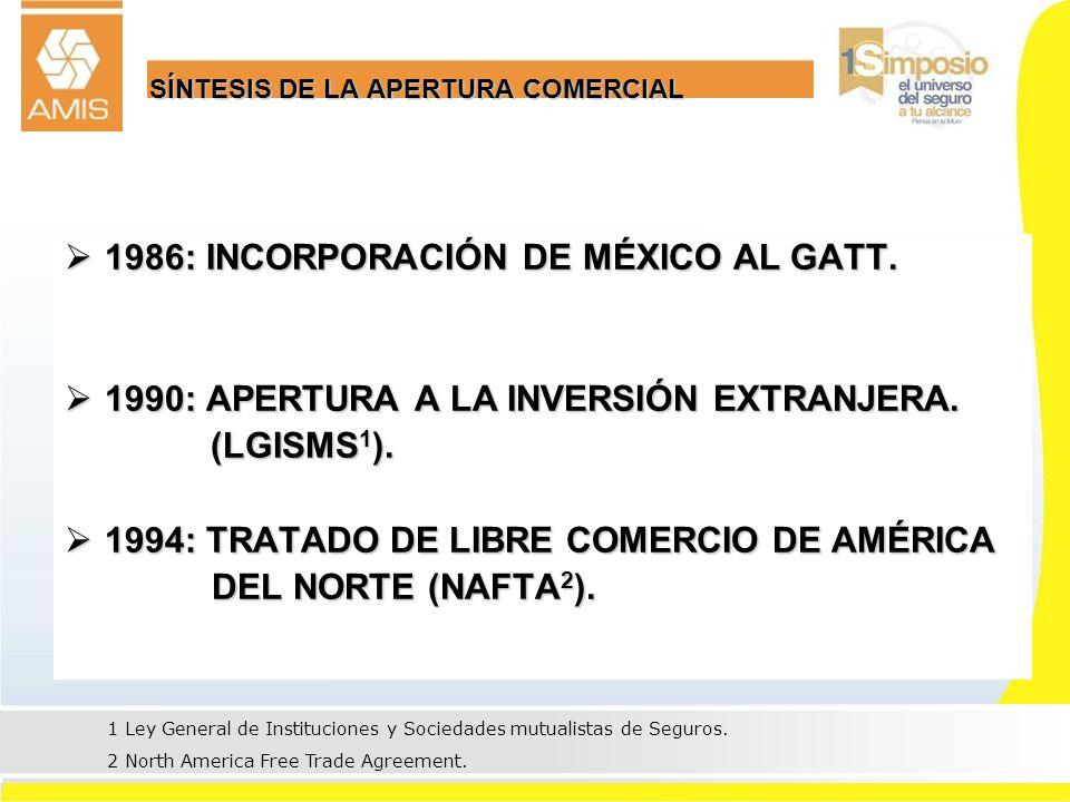 2 SÍNTESIS DE LA APERTURA COMERCIAL 1986: INCORPORACIÓN DE MÉXICO AL GATT. 1986: INCORPORACIÓN DE MÉXICO AL GATT. 1990: APERTURA A LA INVERSIÓN EXTRAN