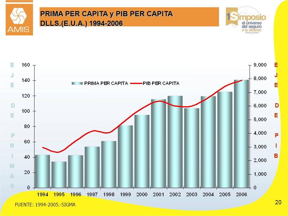 20 PRIMA PER CAPITA y PIB PER CAPITA DLLS.(E.U.A.) 1994-2006 FUENTE: 1994-2005.-SIGMA EJE DE PRIMASEJE DE PIB