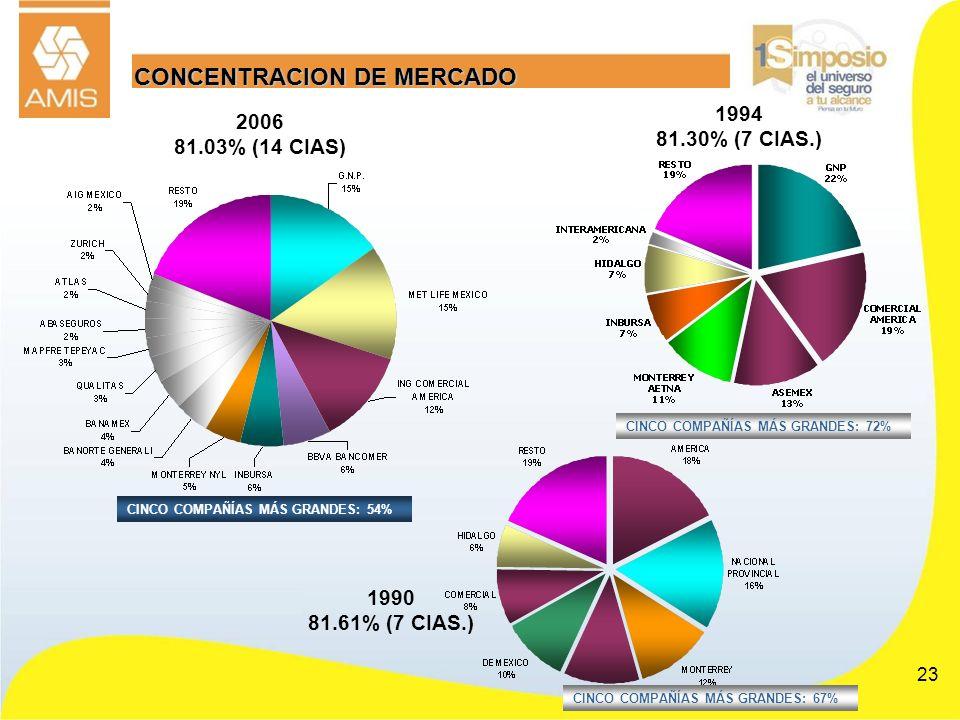 23 1990 81.61% (7 CIAS.) 2006 81.03% (14 CIAS) CONCENTRACION DE MERCADO CINCO COMPAÑÍAS MÁS GRANDES: 54% CINCO COMPAÑÍAS MÁS GRANDES: 67% 1994 81.30%
