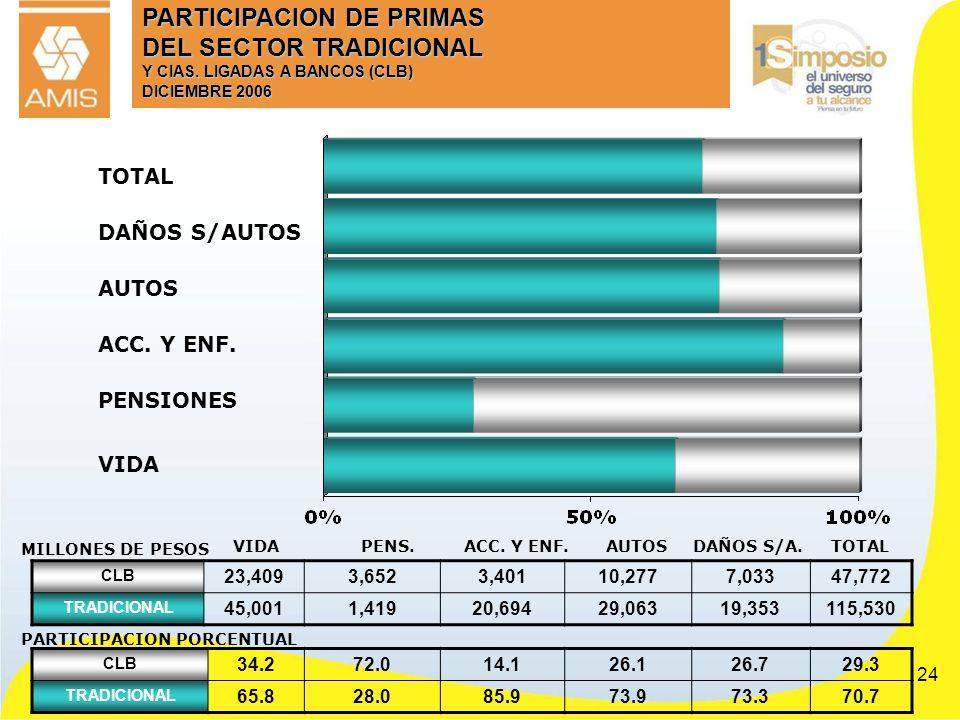 24 PARTICIPACION DE PRIMAS DEL SECTOR TRADICIONAL Y CIAS. LIGADAS A BANCOS (CLB) DICIEMBRE 2006 CLB 23,4093,6523,40110,2777,03347,772 TRADICIONAL 45,0