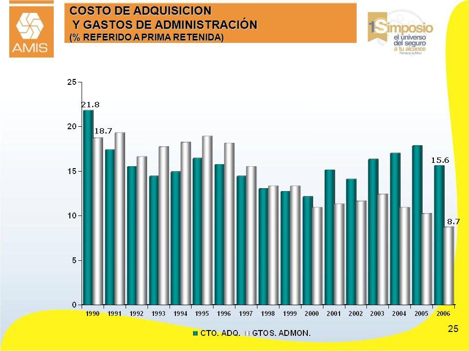 25 COSTO DE ADQUISICION Y GASTOS DE ADMINISTRACIÓN (% REFERIDO A PRIMA RETENIDA)