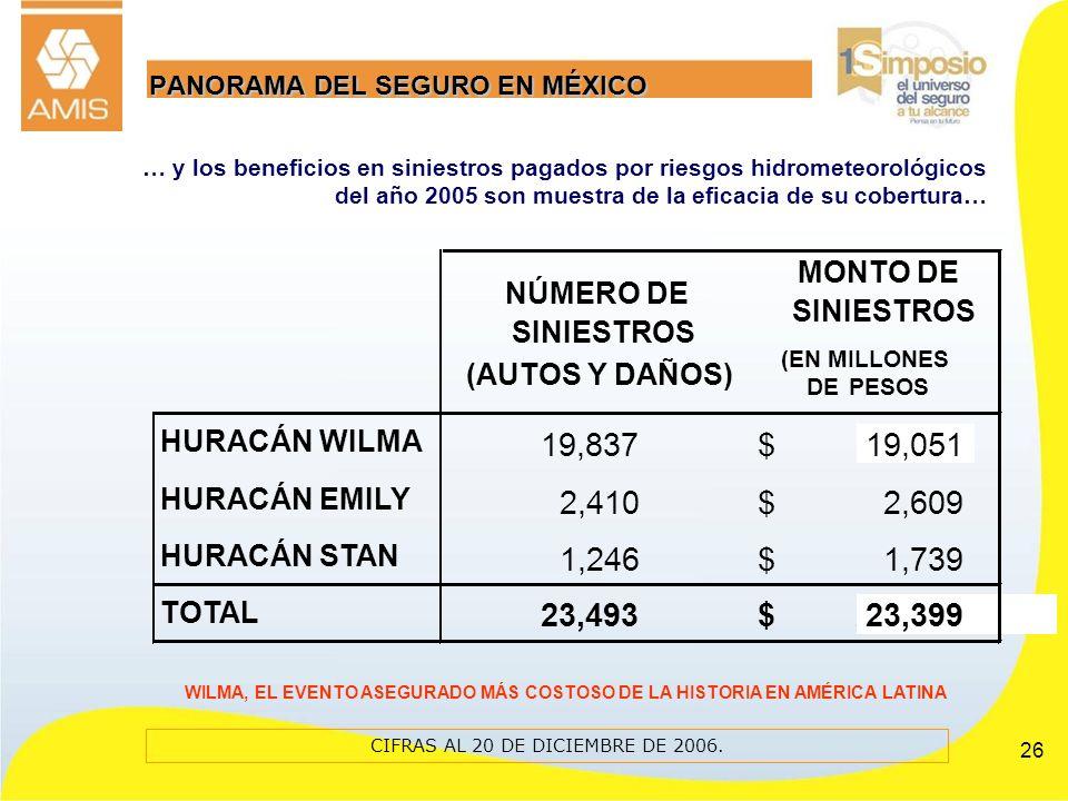 26 CIFRAS AL 20 DE DICIEMBRE DE 2006. NÚMERO DE SINIESTROS (AUTOS Y DAÑOS) MONTO DE SINIESTROS (EN MILLONES DE PESOS HURACÁN WILMA 19,83719,051$ HURAC