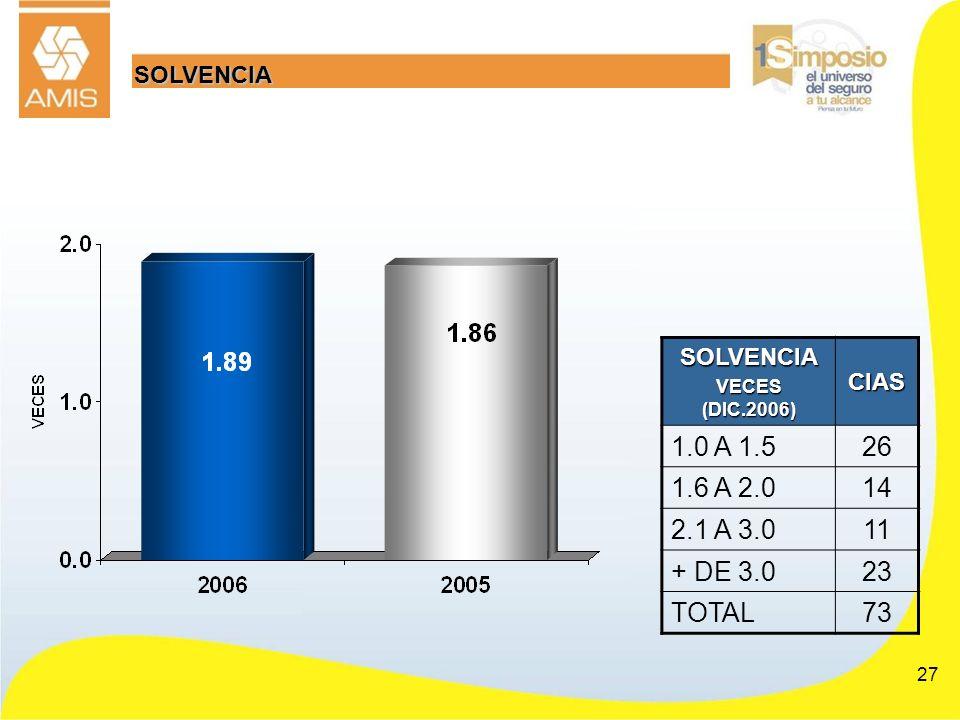 27 SOLVENCIASOLVENCIA VECES (DIC.2006) CIAS 1.0 A 1.526 1.6 A 2.014 2.1 A 3.011 + DE 3.023 TOTAL73