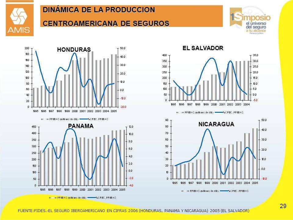 29 FUENTE:FIDES.-EL SEGURO IBEROAMERICANO EN CIFRAS 2006 (HONDURAS, PANAMA Y NICARAGUA) 2005 (EL SALVADOR) DINÁMICA DE LA PRODUCCION CENTROAMERICANA D