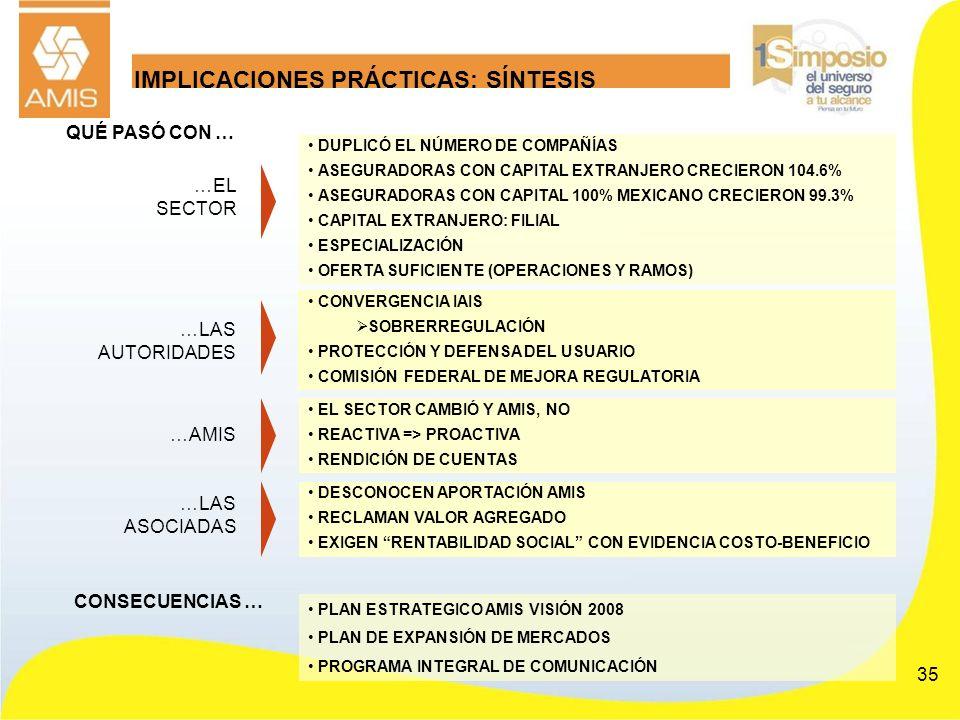 35 IMPLICACIONES PRÁCTICAS: SÍNTESIS …AMIS EL SECTOR CAMBIÓ Y AMIS, NO REACTIVA => PROACTIVA RENDICIÓN DE CUENTAS DESCONOCEN APORTACIÓN AMIS RECLAMAN