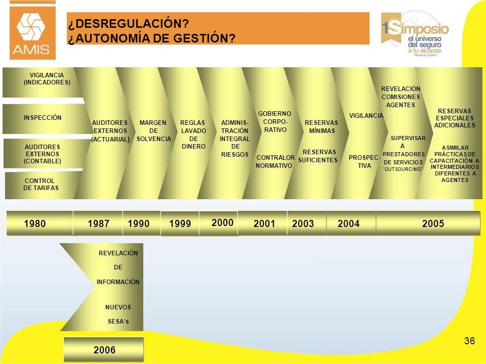 36 CONTROL DE TARIFAS 2005 VIGILANCIA (INDICADORES) INSPECCIÓN 1980 VIGILANCIA PROSPEC- TIVA 2004 AUDITORES EXTERNOS (CONTABLE) ¿DESREGULACIÓN? ¿AUTON