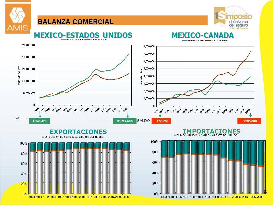 6 MEXICO-ESTADOS UNIDOS MEXICO-CANADA EXPORTACIONES IMPORTACIONES BALANZA COMERCIAL 1,148,428 SALDO 83,712,600-172,529 SALDO -3,395,800