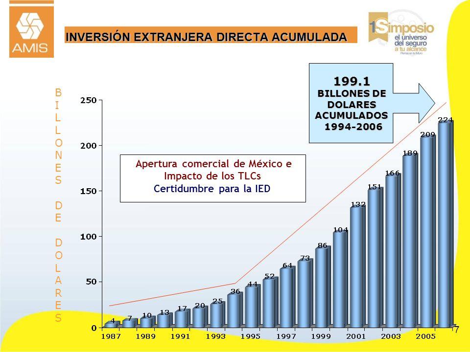 7 INVERSIÓN EXTRANJERA DIRECTA ACUMULADA BILLONES DE DOLARESBILLONES DE DOLARES 199.1 BILLONES DE DOLARES ACUMULADOS 1994-2006 1994-2006 Apertura come