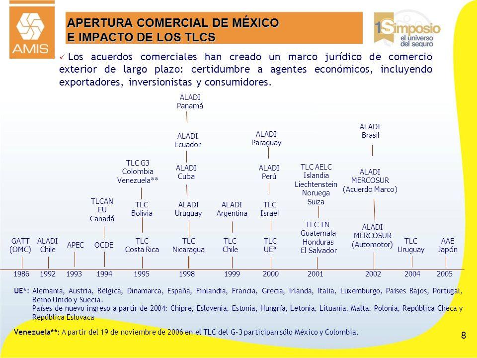 8 APERTURA COMERCIAL DE MÉXICO E IMPACTO DE LOS TLCS Los acuerdos comerciales han creado un marco jurídico de comercio exterior de largo plazo: certid
