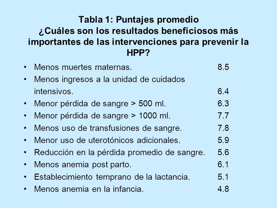 Tabla 1: Puntajes promedio ¿Cuáles son los resultados beneficiosos más importantes de las intervenciones para prevenir la HPP? Menos muertes maternas.